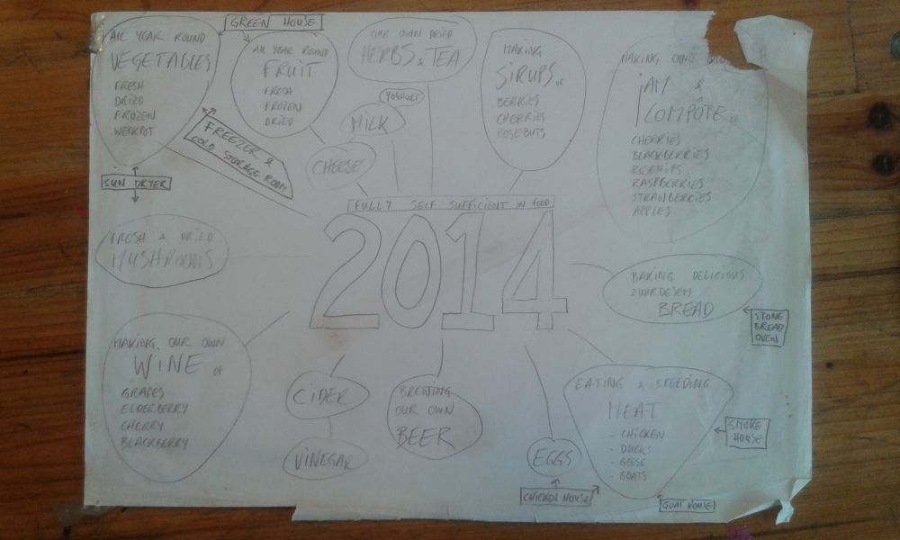 Mindmap self sufficiency
